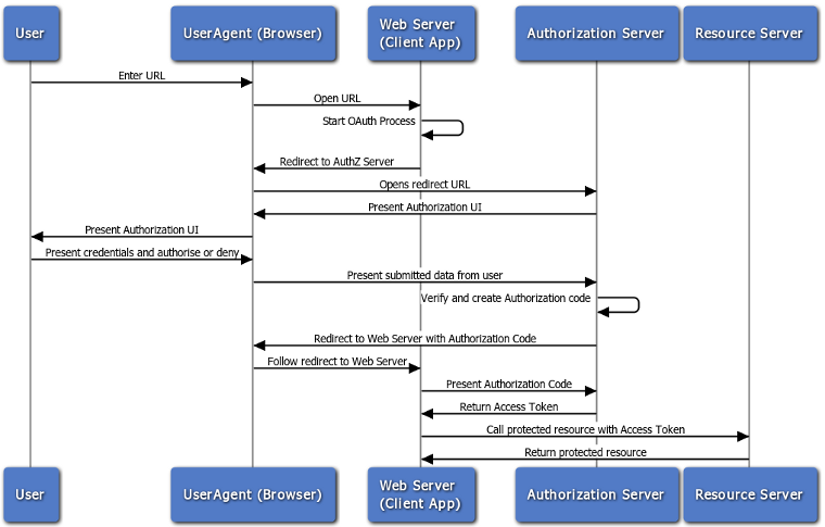 OAuth2.0 Web Flow